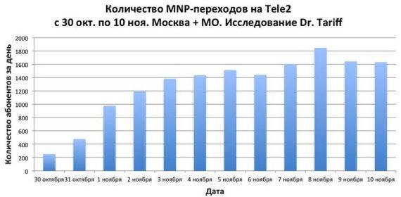 подключенные абоненты к теле2 в москве