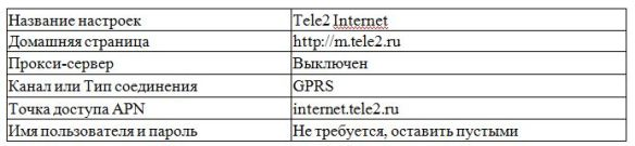 настройка интернета в телефоне