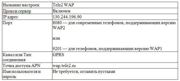 параметры wap на интернете